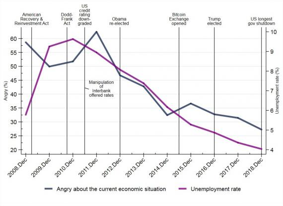 Chart showing anger about the current economic situation and unemployment rate